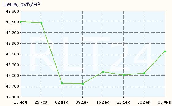 График изменения средней цены квартир в Волгограде