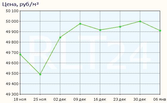 График изменения средней цены квартир в Воронеже
