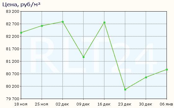 График изменения средней цены квартир в Якутске