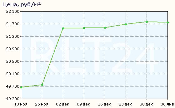 График изменения средней цены квартир в Ярославле