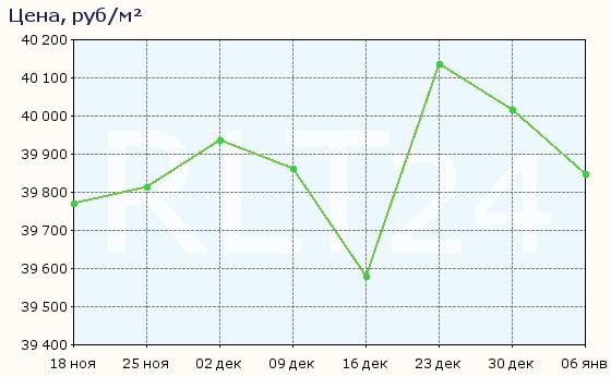 График изменения средней цены квартир в Йошкар-Оле