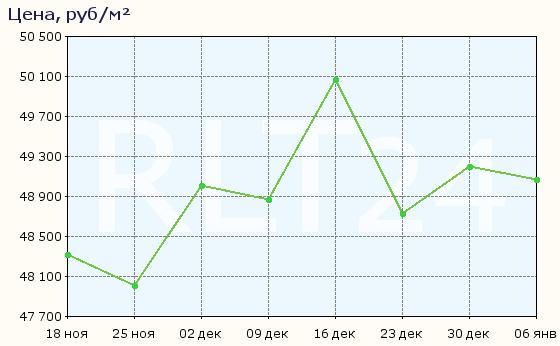 График изменения цен на квартиры в новостройках Астрахани