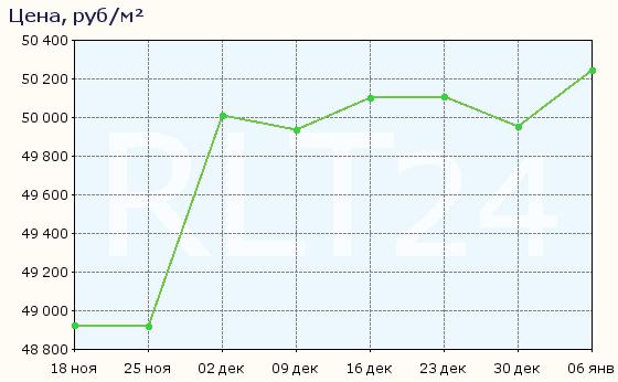 График изменения цен на квартиры в новостройках Барнаула