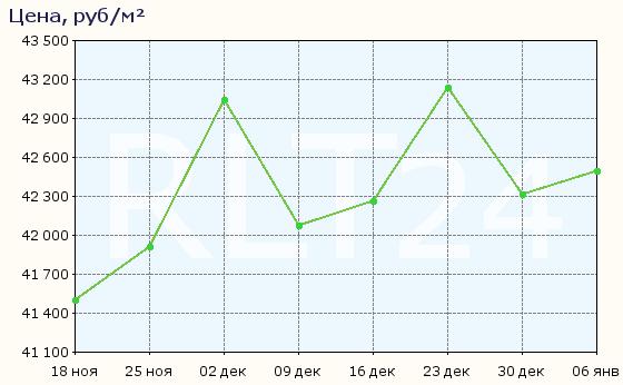 График изменения цен на квартиры в новостройках Чебоксар