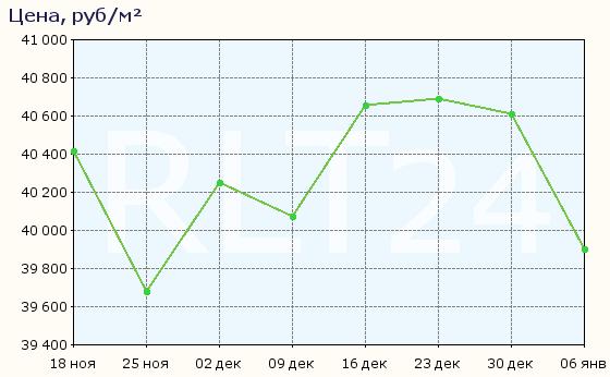График изменения цен на квартиры в новостройках Челябинска