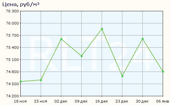 График изменения цен на квартиры в новостройках Екатеринбурга