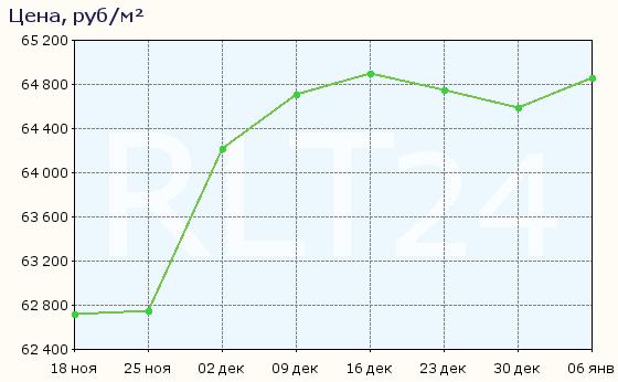 График изменения цен на квартиры в новостройках Иркутска