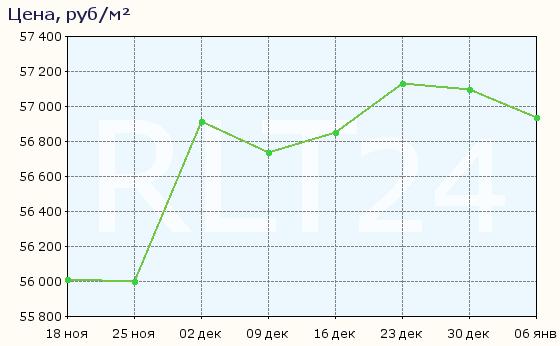 График изменения цен на квартиры в новостройках Ижевска