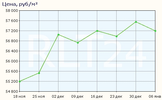 График изменения цен на квартиры в новостройках Калининграда