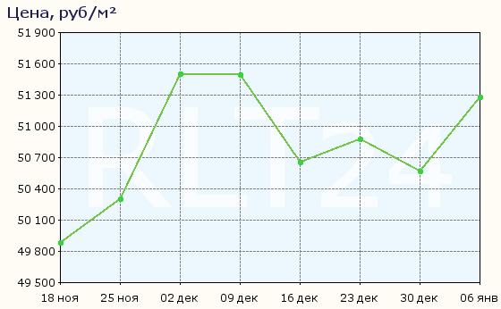 График изменения цен на квартиры в новостройках Калуги