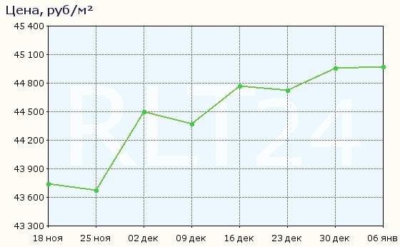 График изменения цен на квартиры в новостройках города Кемерово