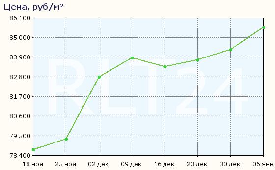 График изменения цен на квартиры в новостройках Хабаровска
