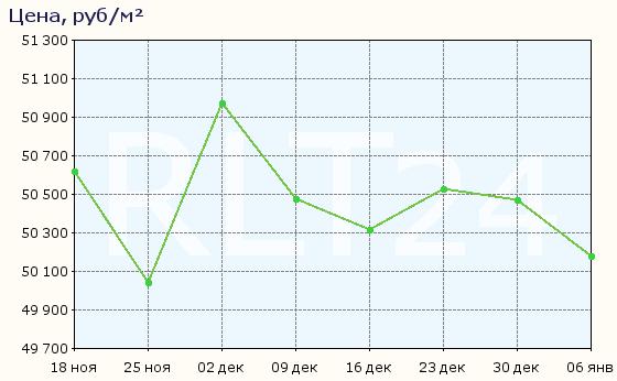 График изменения цен на квартиры в новостройках Краснодара