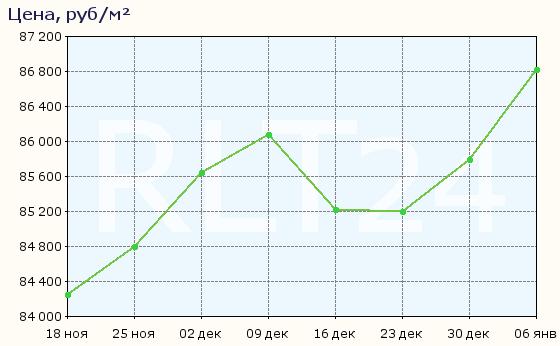 График изменения цен на квартиры в новостройках Бугров