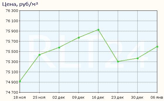 График изменения цен на квартиры в новостройках Гатчины