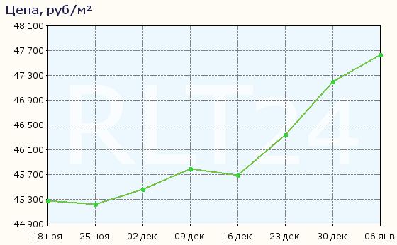 График изменения цен на квартиры в новостройках Кингисеппа