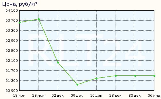 График изменения цен на квартиры в новостройках Кировска