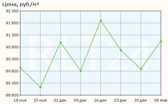График изменения цен на квартиры в новостройках Кудрово