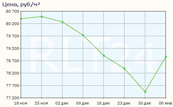 График изменения цен на квартиры в новостройках Мурино