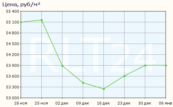 График изменения цен на квартиры в новостройках Никольского