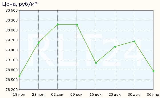 График изменения цен на квартиры в новостройках Нового Девяткино