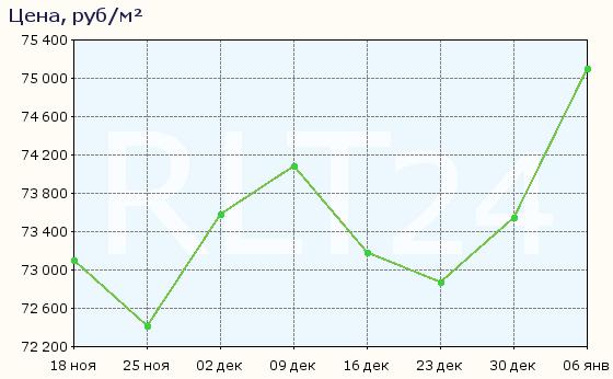 График изменения цен на квартиры в новостройках Сертолова