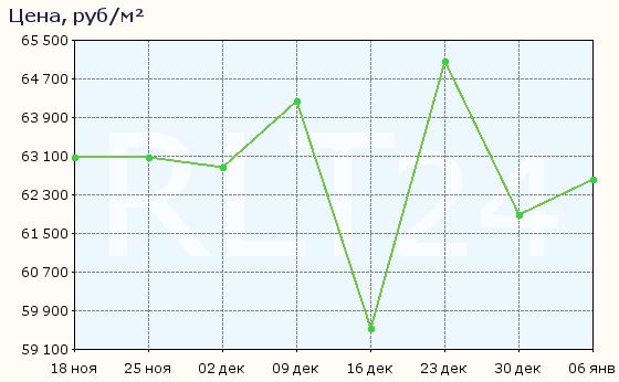 График изменения цен на квартиры в новостройках Соснового Бора