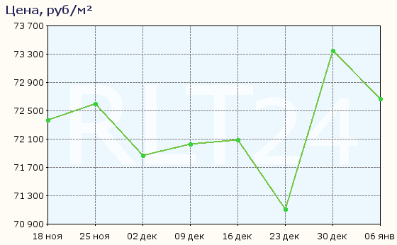 График изменения цен на квартиры в новостройках Всеволожска