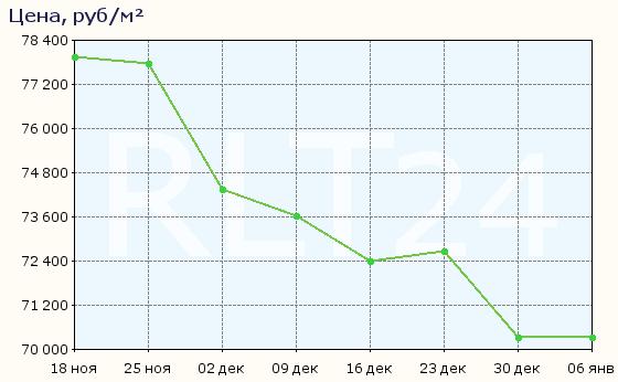 График изменения цен на квартиры в новостройках Выборга