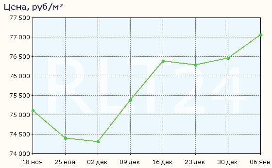 График изменения цен на квартиры в новостройках Янино-1