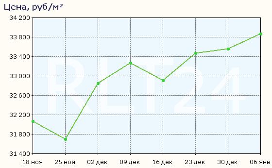 График изменения цен на квартиры в новостройках Махачкалы