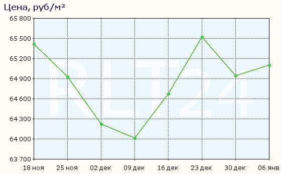 График изменения цен на квартиры в новостройках Андреевки
