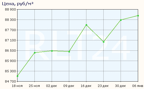 График изменения цен на квартиры в новостройках Апрелевки