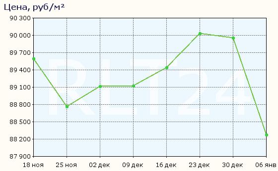 График изменения цен на квартиры в новостройках Балашихи