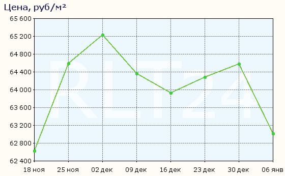 График изменения цен на квартиры в новостройках Чехова