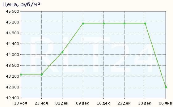 График изменения цен на квартиры в новостройках Деденево