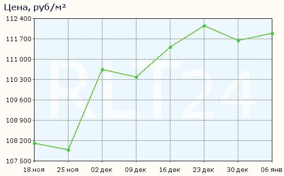График изменения цен на квартиры в новостройках Долгопрудного