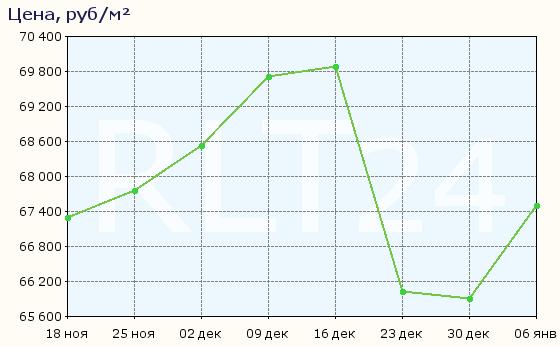 График изменения цен на квартиры в новостройках Дубны