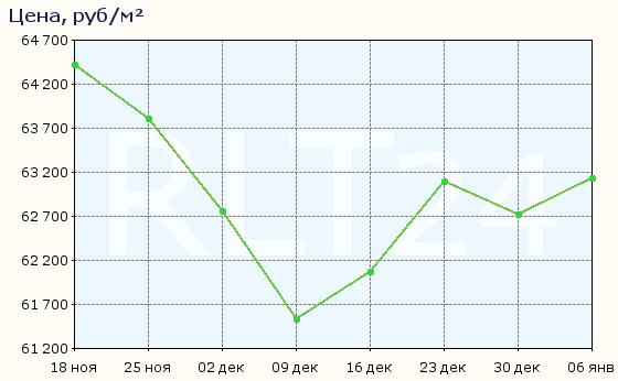 График изменения цен на квартиры в новостройках Электростали