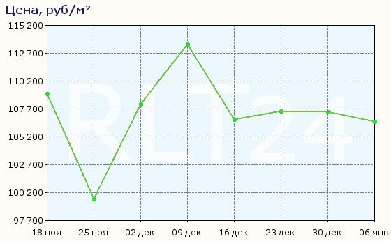 График изменения цен на квартиры в новостройках Химок