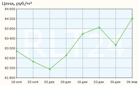График изменения цен на квартиры в новостройках Королёва