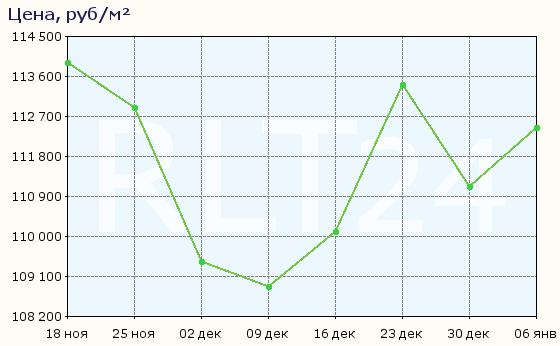 График изменения цен на квартиры в новостройках Котельников