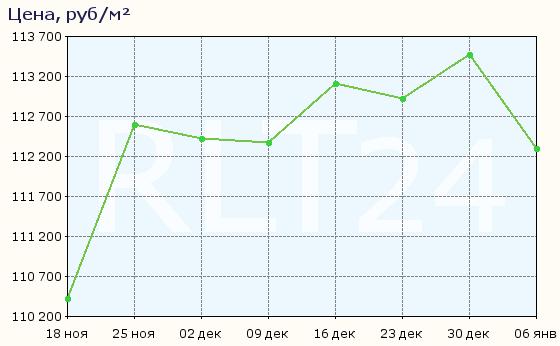 График изменения цен на квартиры в новостройках Красногорска