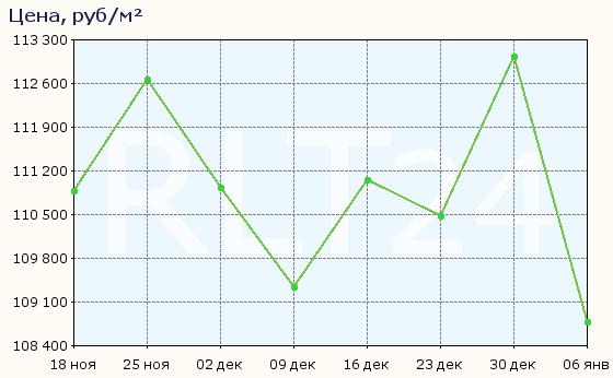 График изменения цен на квартиры в новостройках Люберец
