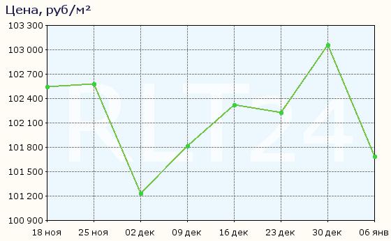 График изменения цен на квартиры в новостройках Мытищ