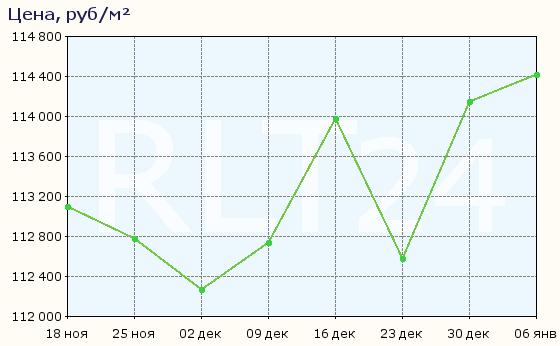 График изменения цен на квартиры в новостройках Одинцова