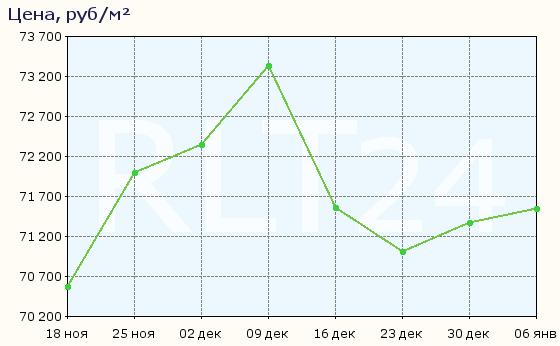 График изменения цен на квартиры в новостройках Подольска