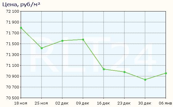 График изменения цен на квартиры в новостройках Раменского