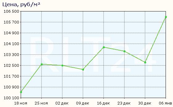 График изменения цен на квартиры в новостройках Реутова