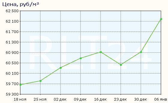 График изменения цен на квартиры в новостройках Сергиева Посада